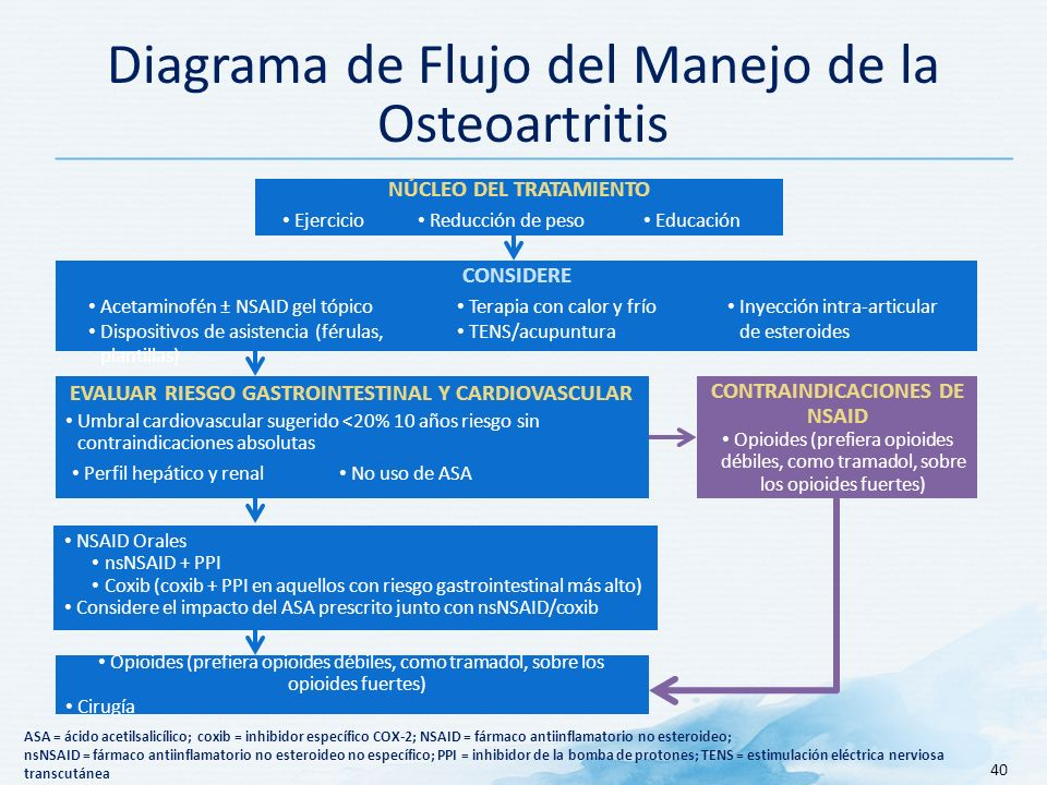 Diagrama de Flujo del Manejo de la Osteoartritis