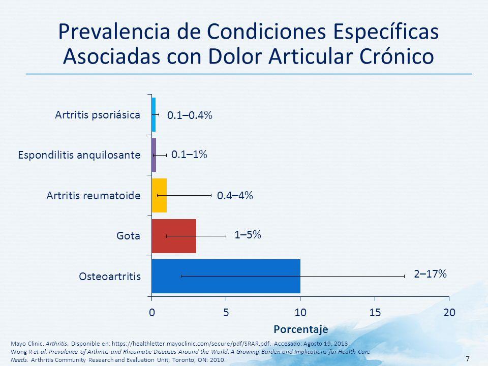Prevalencia de Condiciones Específicas Asociadas con Dolor Articular Crónico