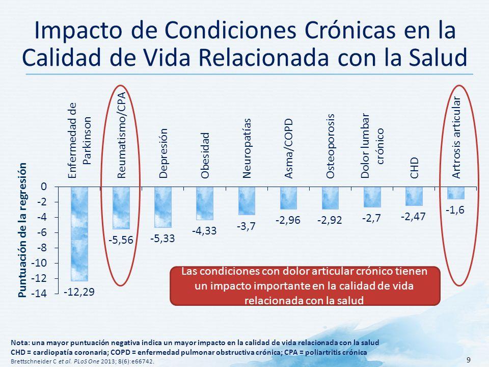 Impacto de Condiciones Crónicas en la Calidad de Vida Relacionada con la Salud