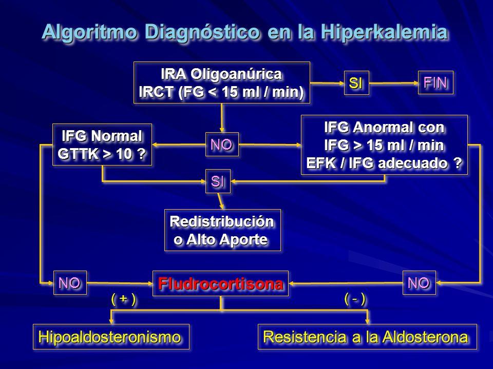 Algoritmo Diagnóstico en la Hiperkalemia
