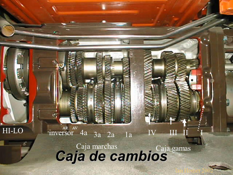 Caja de cambios HI-LO inversor 4a IV III II I 3a 2a 1a Caja marchas
