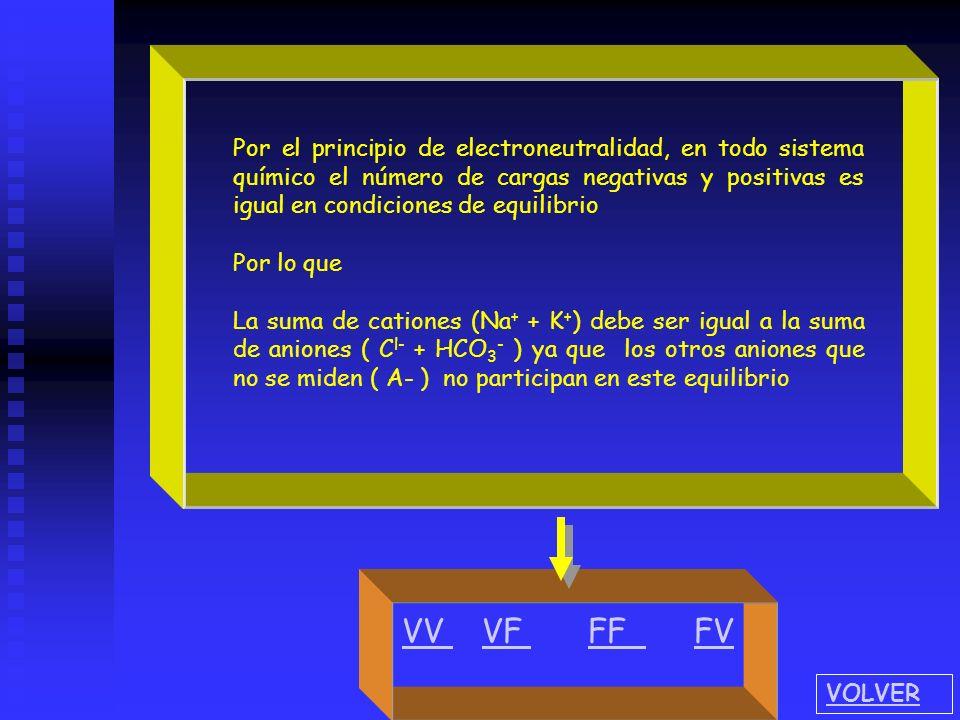 Por el principio de electroneutralidad, en todo sistema químico el número de cargas negativas y positivas es igual en condiciones de equilibrio