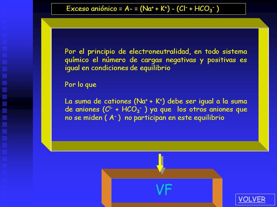 VF Exceso aniónico = A- = (Na+ + K+) - (Cl- + HCO3- )