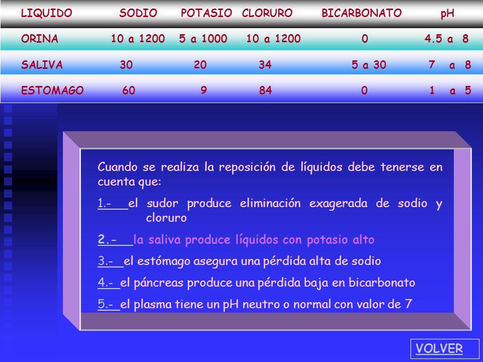 1.- el sudor produce eliminación exagerada de sodio y cloruro