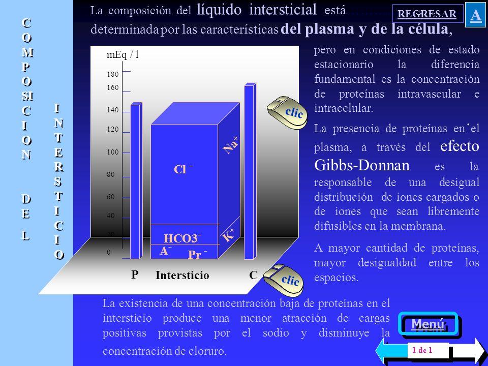 La composición del líquido intersticial está…………………