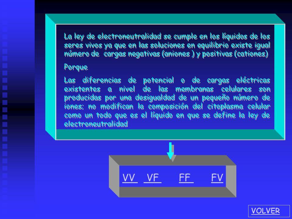 La ley de electroneutralidad se cumple en los líquidos de los seres vivos ya que en las soluciones en equilibrio existe igual número de cargas negativas (aniones ) y positivas (cationes)