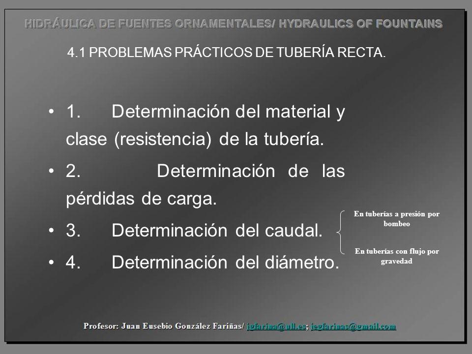 4.1 PROBLEMAS PRÁCTICOS DE TUBERÍA RECTA.