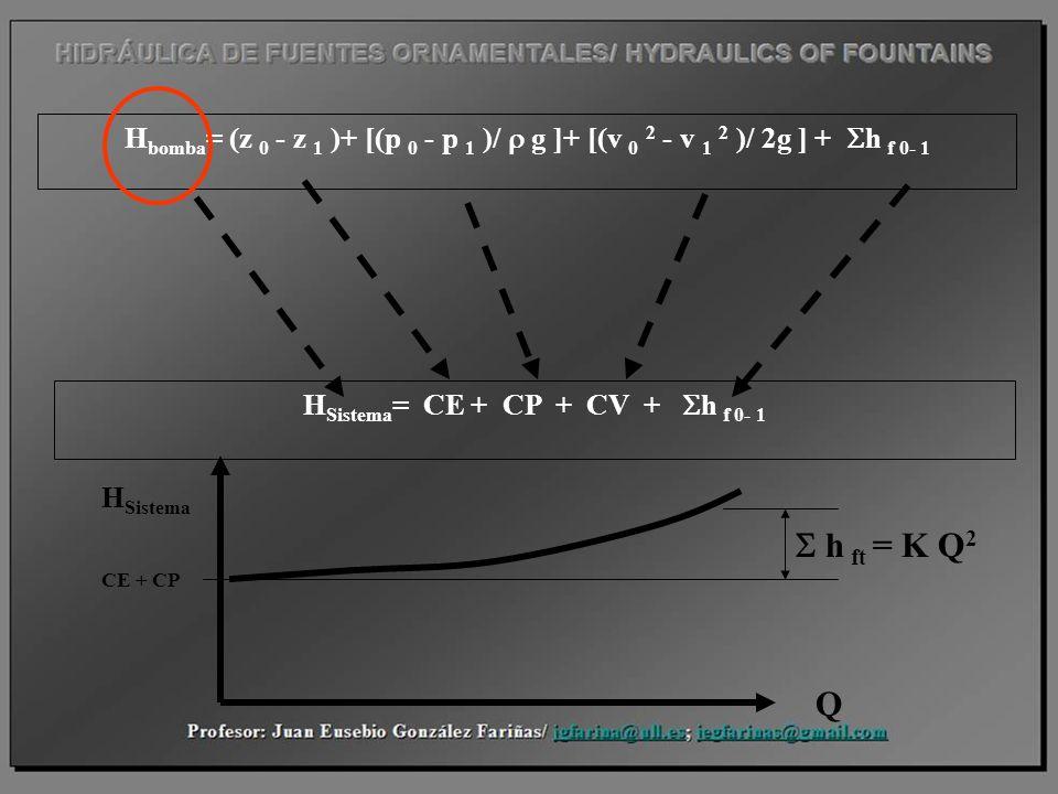 HSistema= CE + CP + CV + Sh f 0- 1