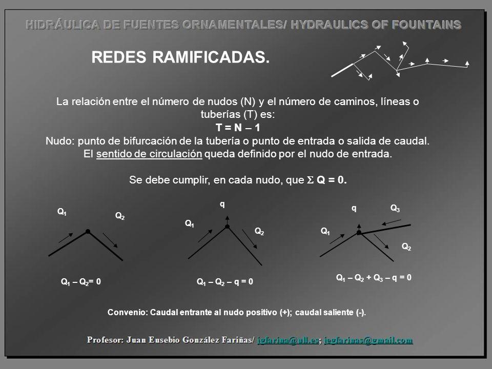 REDES RAMIFICADAS. La relación entre el número de nudos (N) y el número de caminos, líneas o tuberías (T) es: