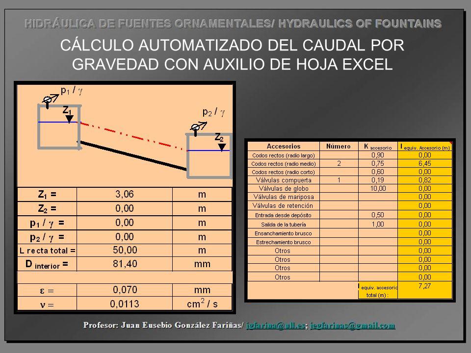 CÁLCULO AUTOMATIZADO DEL CAUDAL POR GRAVEDAD CON AUXILIO DE HOJA EXCEL
