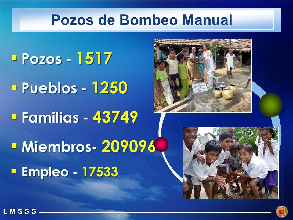 Pozos de Bombeo Manual Pozos - 1517 Pueblos - 1250 Familias - 43749