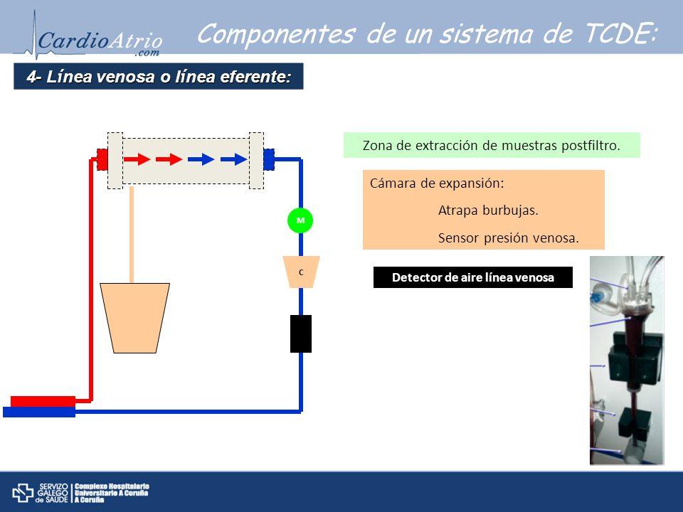 4- Línea venosa o línea eferente: Detector de aire línea venosa