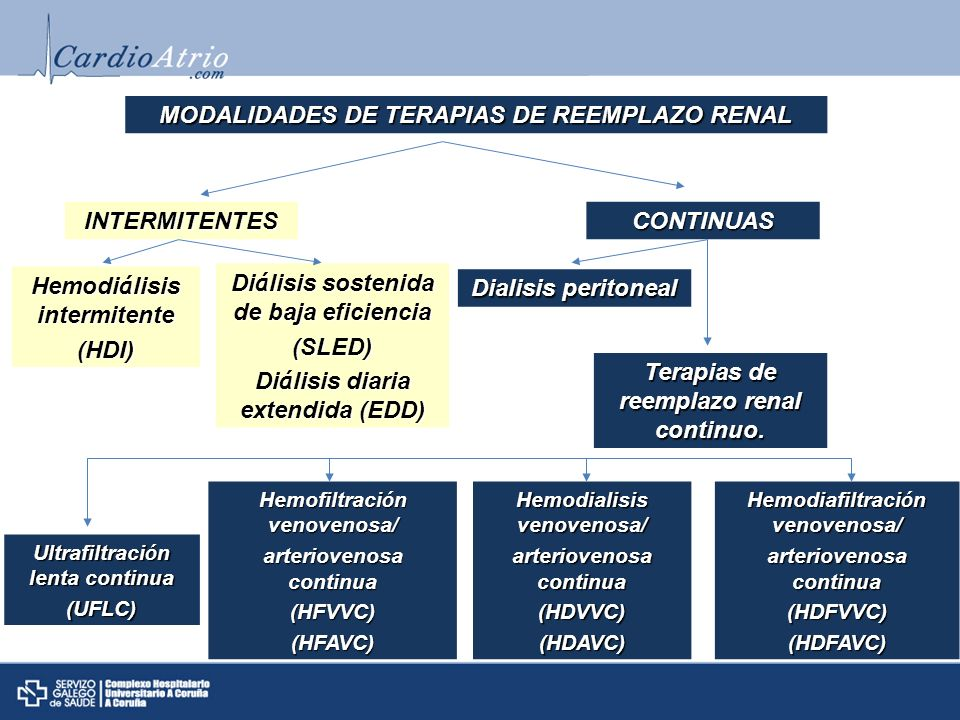 MODALIDADES DE TERAPIAS DE REEMPLAZO RENAL