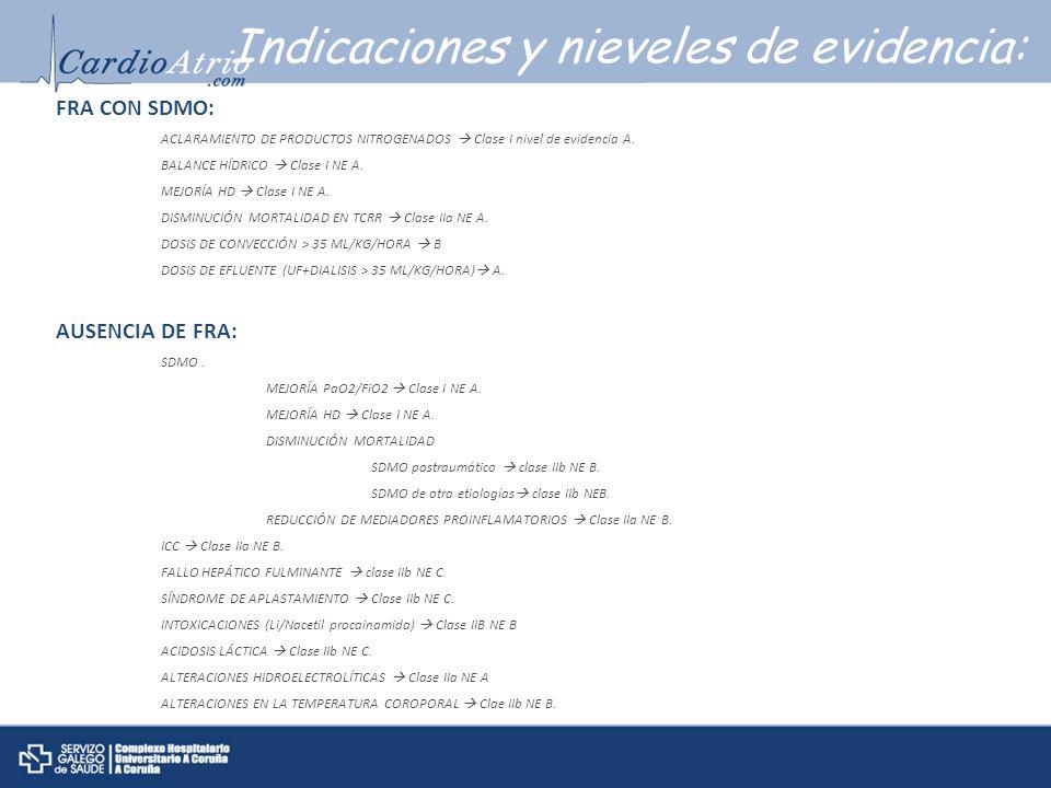 Indicaciones y nieveles de evidencia: