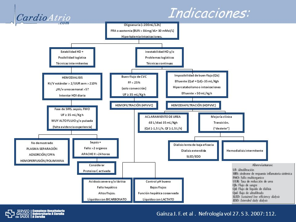 Indicaciones: Gaínza J. F. et al . Nefrología vol 27. S 3. 2007: 112.