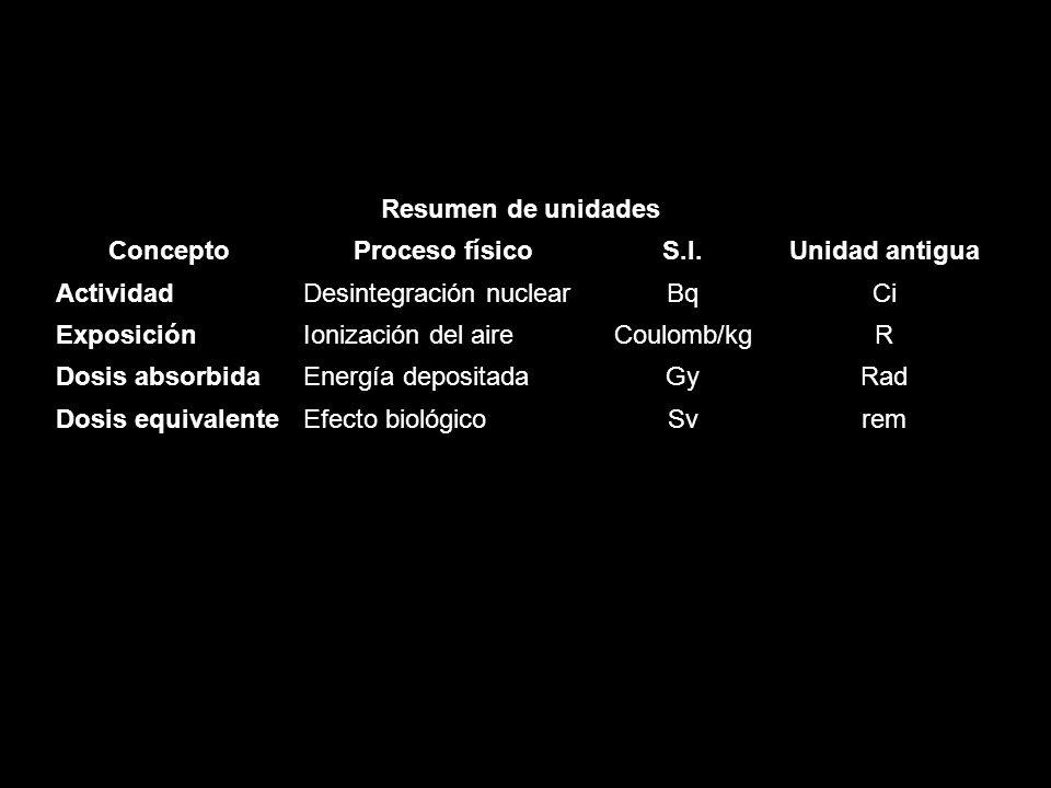 Resumen de unidades Concepto. Proceso físico. S.I. Unidad antigua. Actividad. Desintegración nuclear.
