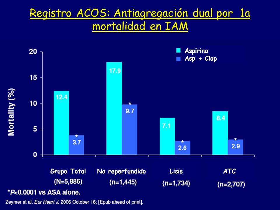Registro ACOS: Antiagregación dual por 1a mortalidad en IAM