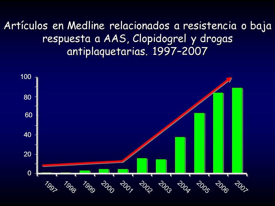 Artículos en Medline relacionados a resistencia o baja respuesta a AAS, Clopidogrel y drogas antiplaquetarias. 1997–2007