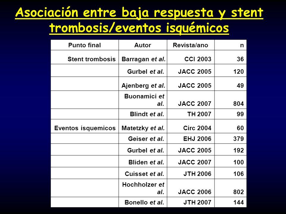 Asociación entre baja respuesta y stent trombosis/eventos isquémicos