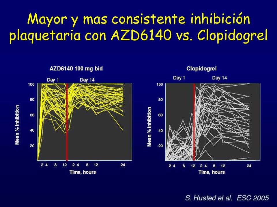 Mayor y mas consistente inhibición plaquetaria con AZD6140 vs