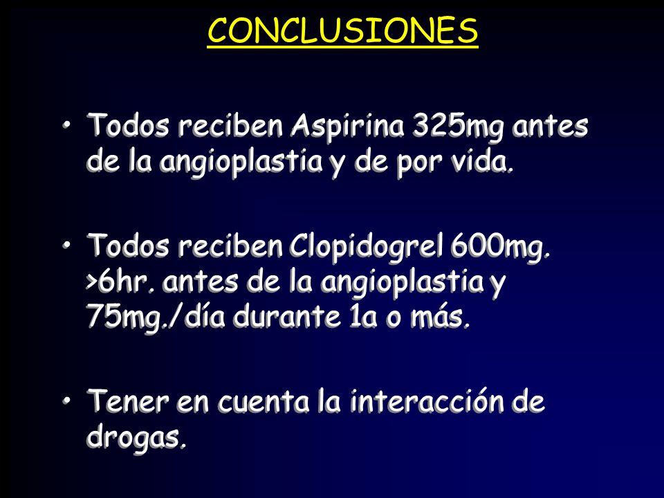 CONCLUSIONES Todos reciben Aspirina 325mg antes de la angioplastia y de por vida.