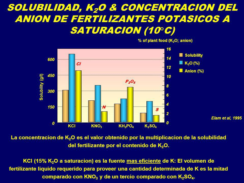 SOLUBILIDAD, K2O & CONCENTRACION DEL ANION DE FERTILIZANTES POTASICOS A SATURACION (10°C)