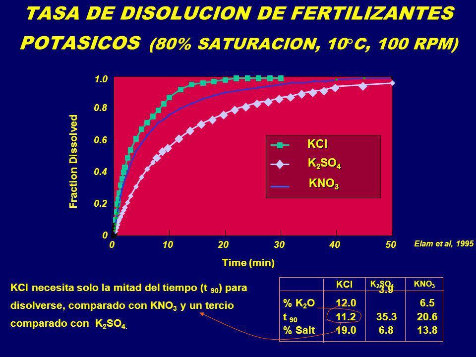 TASA DE DISOLUCION DE FERTILIZANTES POTASICOS (80% SATURACION, 10°C, 100 RPM)