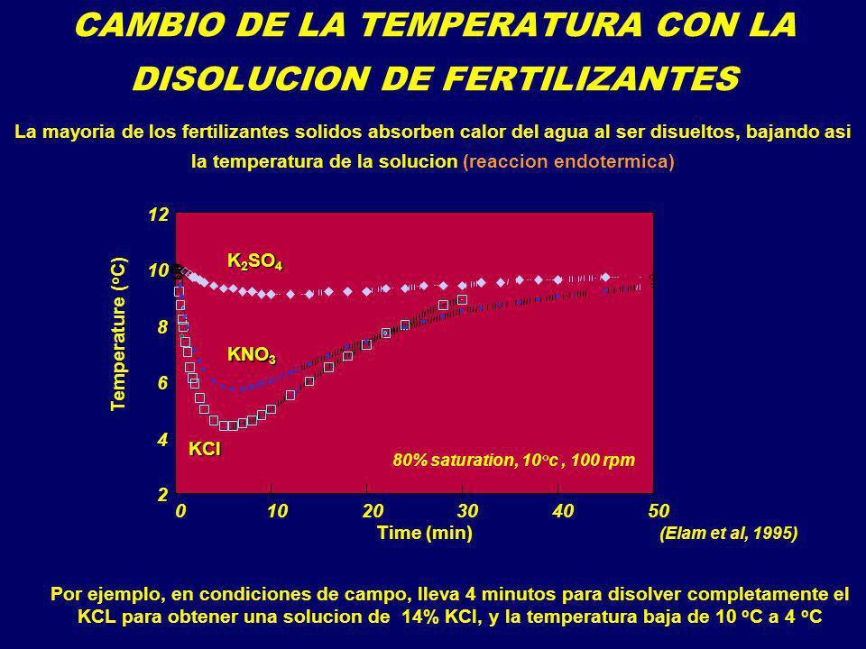 CAMBIO DE LA TEMPERATURA CON LA DISOLUCION DE FERTILIZANTES