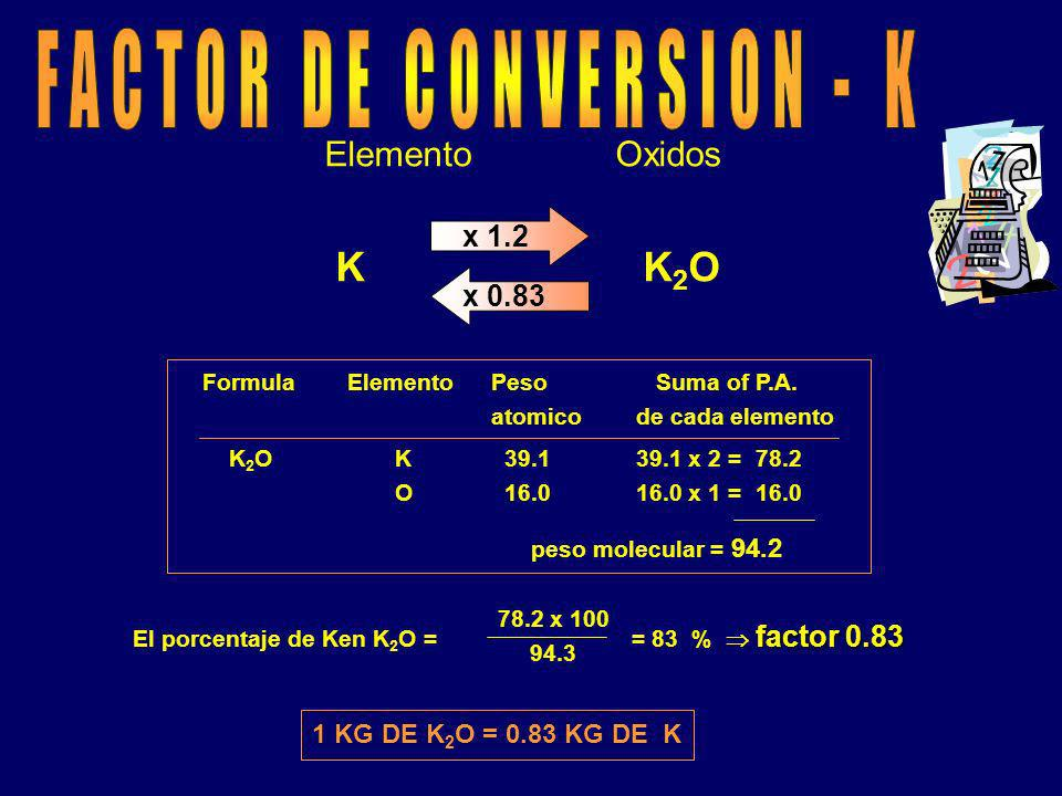 FACTOR DE CONVERSION - K