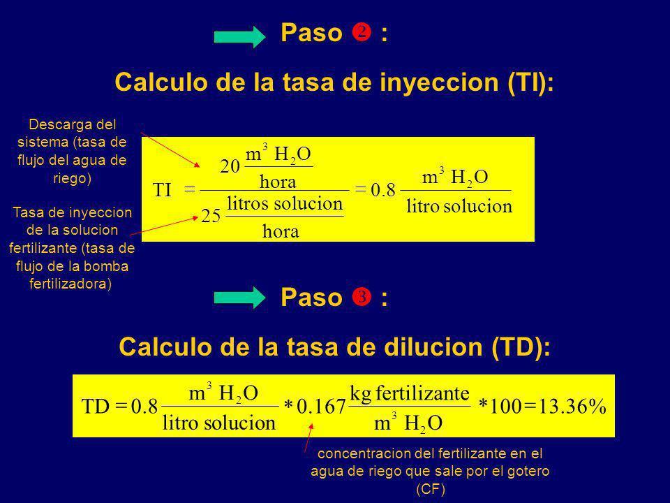 Calculo de la tasa de inyeccion (TI):