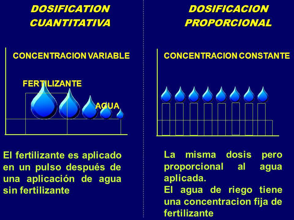 DOSIFICATION CUANTITATIVA DOSIFICACION PROPORCIONAL