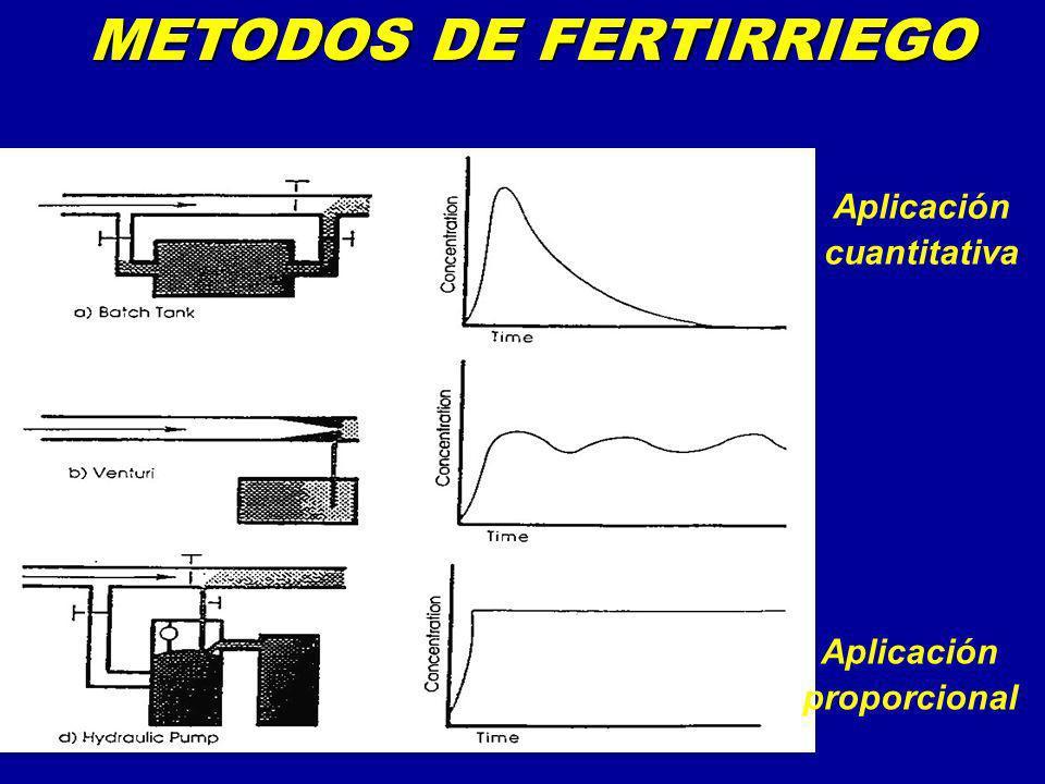 METODOS DE FERTIRRIEGO Aplicación cuantitativa Aplicación proporcional