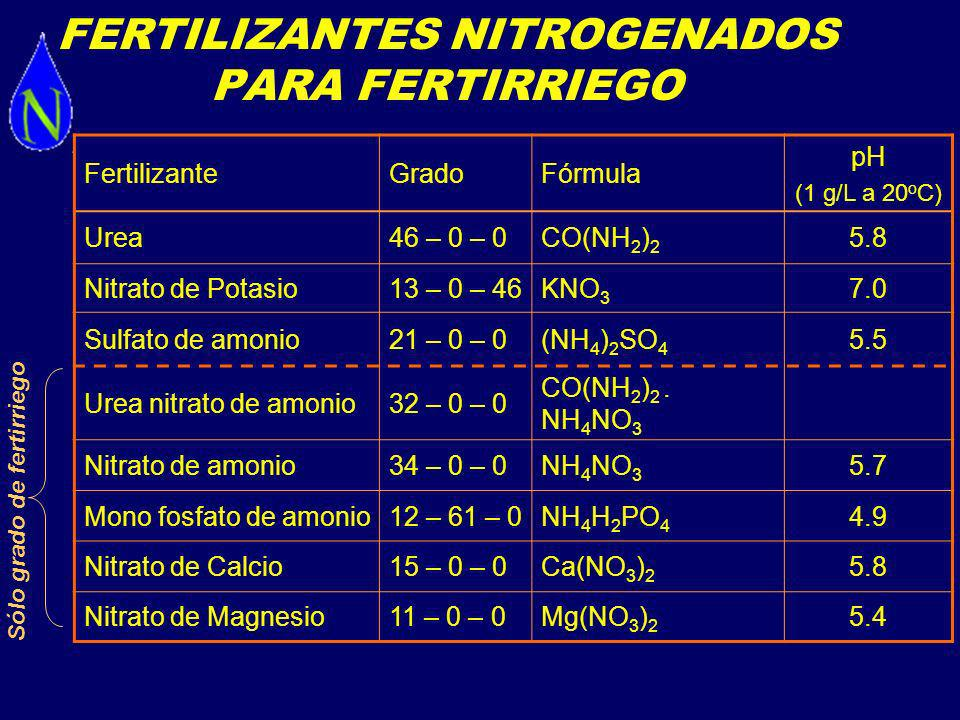 FERTILIZANTES NITROGENADOS PARA FERTIRRIEGO