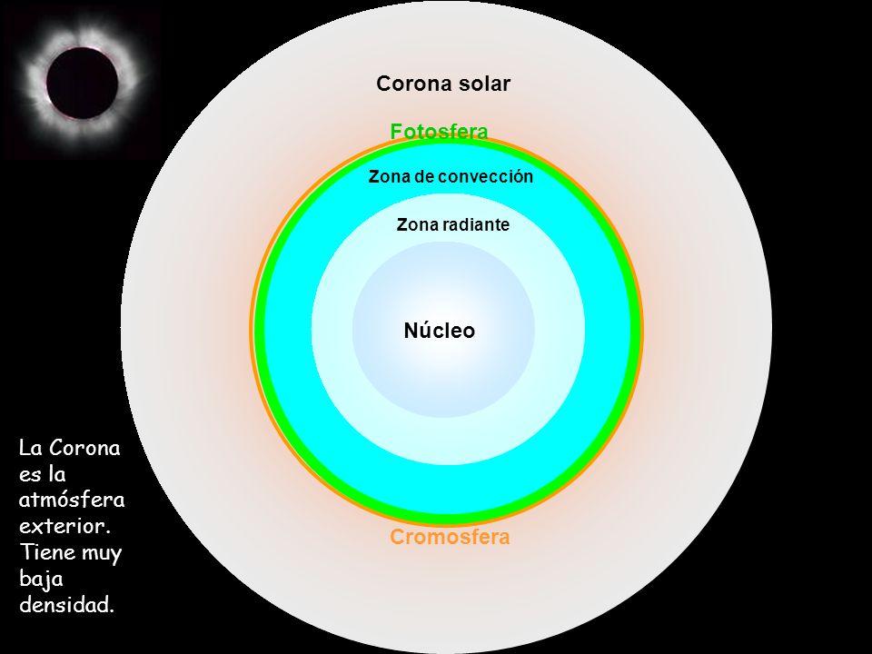 La Corona es la atmósfera exterior. Tiene muy baja densidad.