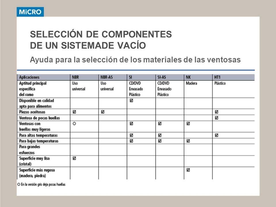 SELECCIÓN DE COMPONENTES DE UN SISTEMADE VACÍO