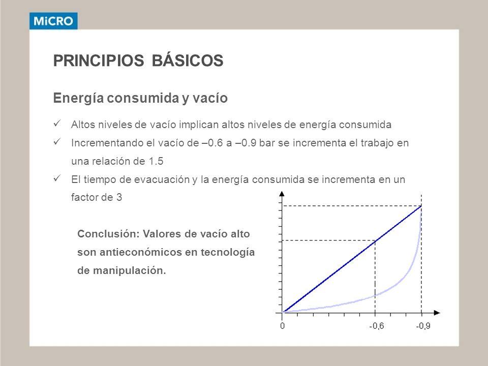 PRINCIPIOS BÁSICOS Energía consumida y vacío