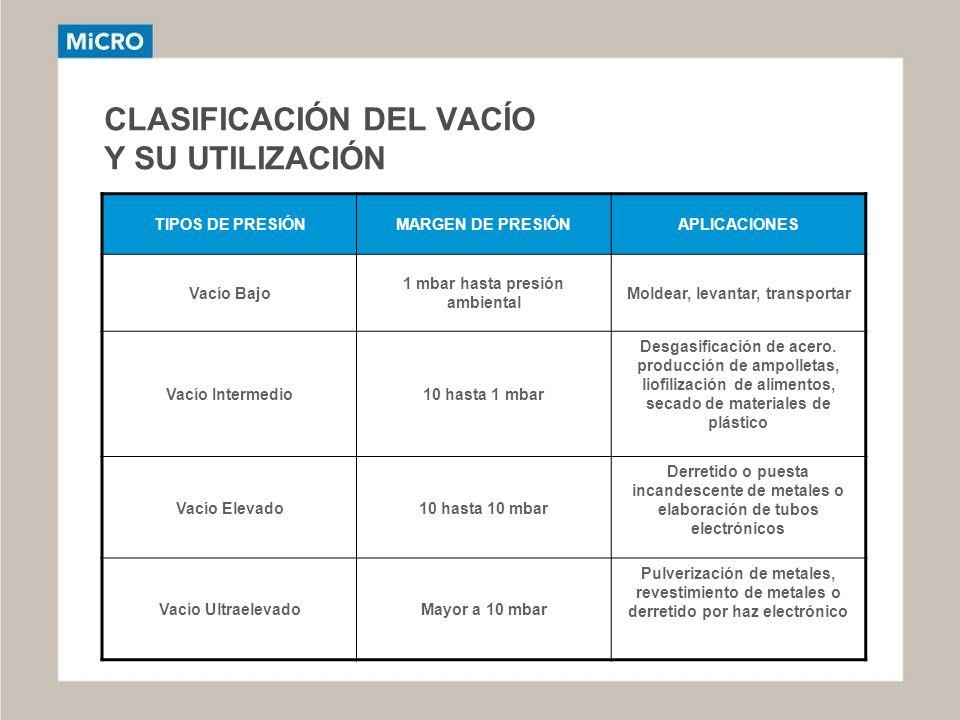 CLASIFICACIÓN DEL VACÍO Y SU UTILIZACIÓN