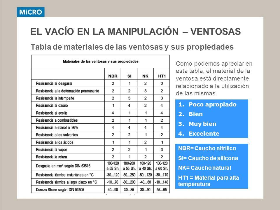 EL VACÍO EN LA MANIPULACIÓN – VENTOSAS Tabla de materiales de las ventosas y sus propiedades
