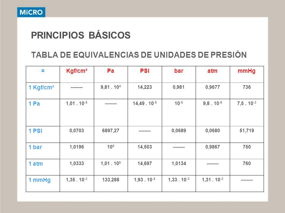 PRINCIPIOS BÁSICOS TABLA DE EQUIVALENCIAS DE UNIDADES DE PRESIÓN