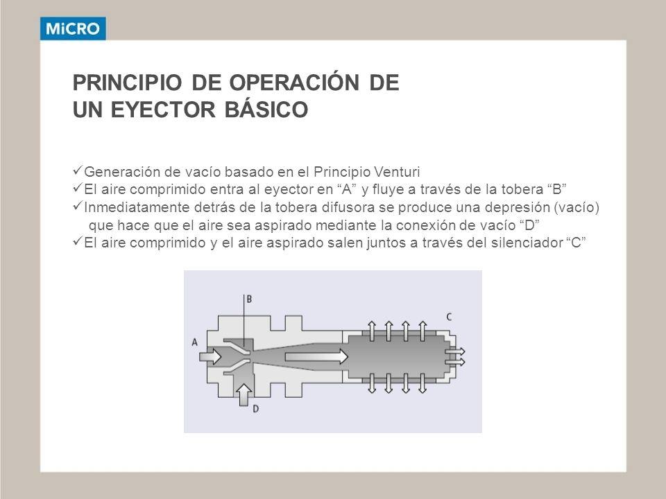 PRINCIPIO DE OPERACIÓN DE UN EYECTOR BÁSICO