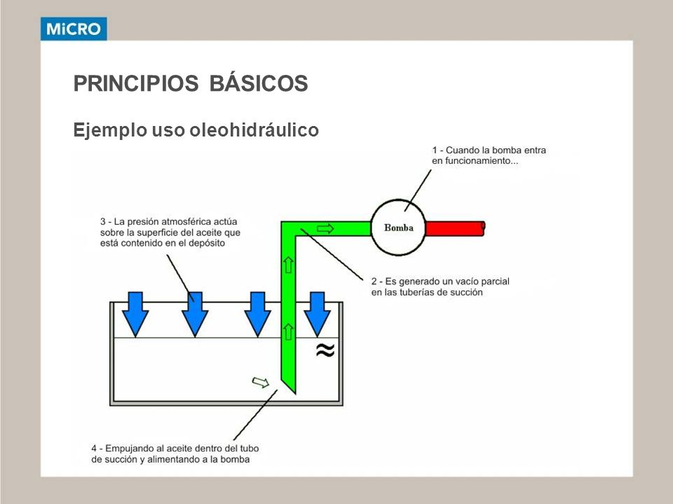 PRINCIPIOS BÁSICOS Ejemplo uso oleohidráulico