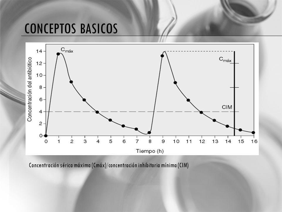 Conceptos basicos Concentración sérica máxima (Cmáx)/concentración inhibitoria mínima (CIM)