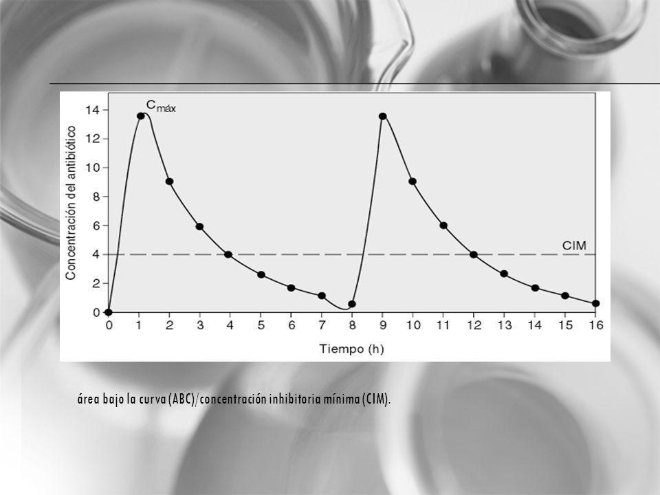 área bajo la curva (ABC)/concentración inhibitoria mínima (CIM).