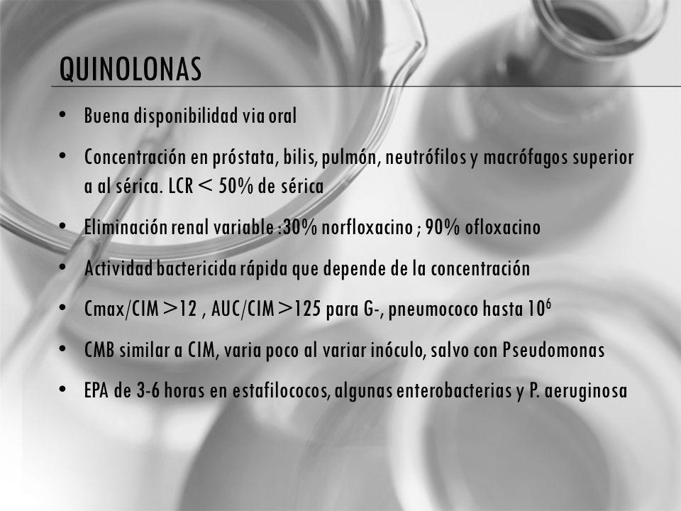 quinolonas Buena disponibilidad via oral