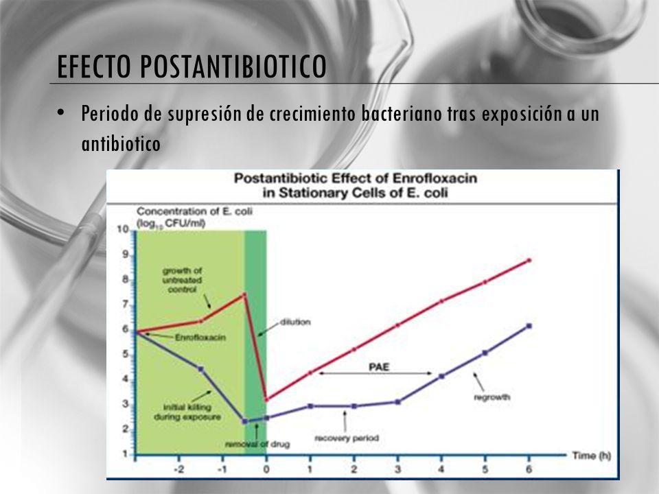 Efecto postantibiotico