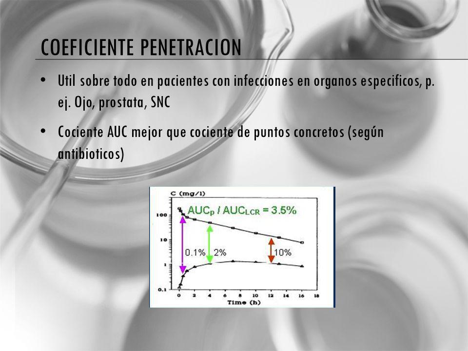 Coeficiente penetracion
