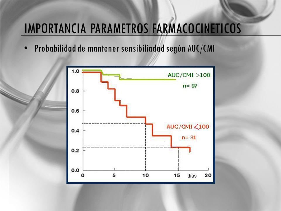 Importancia parametros farmacocineticos
