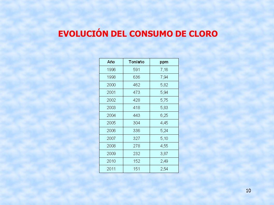EVOLUCIÓN DEL CONSUMO DE CLORO