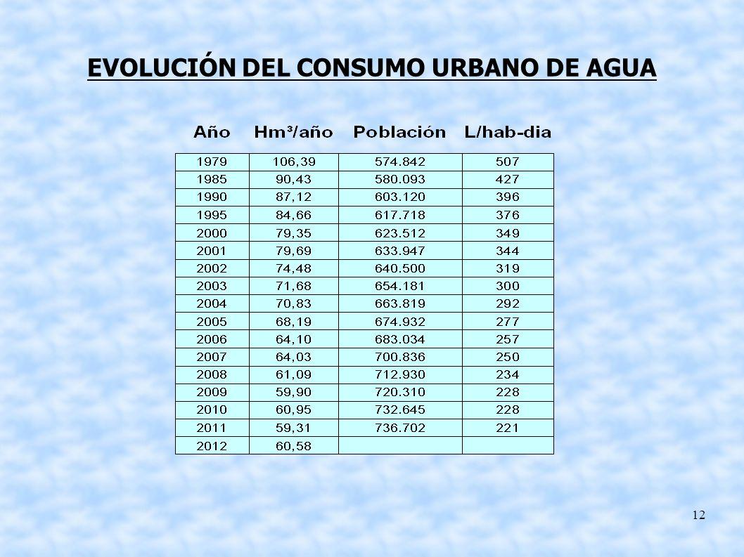 EVOLUCIÓN DEL CONSUMO URBANO DE AGUA
