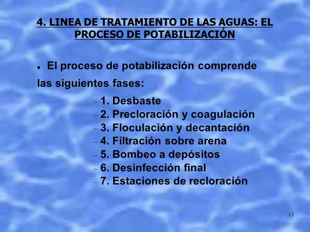 4. LINEA DE TRATAMIENTO DE LAS AGUAS: EL PROCESO DE POTABILIZACIÓN